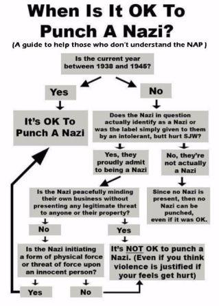 punch chart